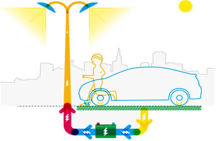 Convocatoria UIA Urban Innovative Actions