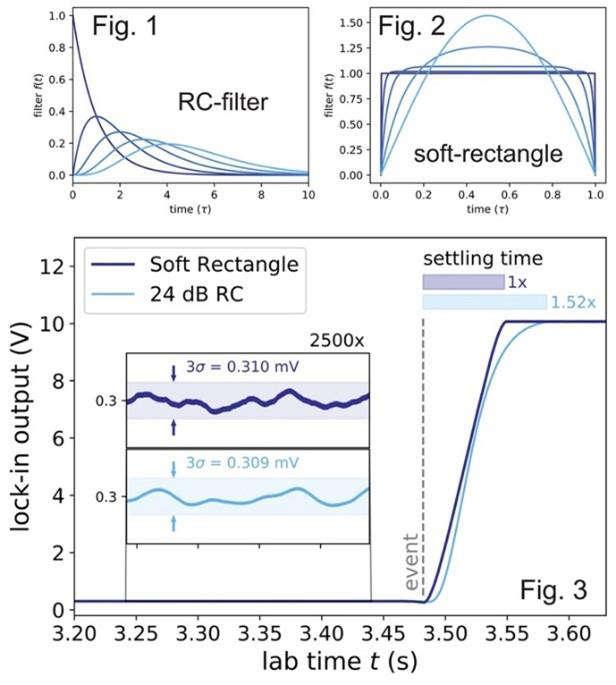 Ref. TODE20210601002 Universidad alemana ofrece tecnología de amplificador de bloqueo con supresión de ruido óptima